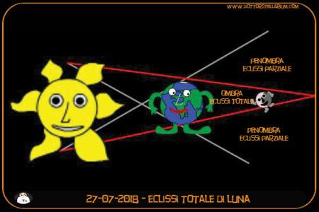 WOW che spettacolo di eclissi totale di luna