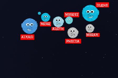 le stelle del Grande carro e la loro vera distribuzione nello spazio